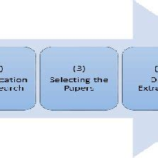 Team or workgroup literature review for research